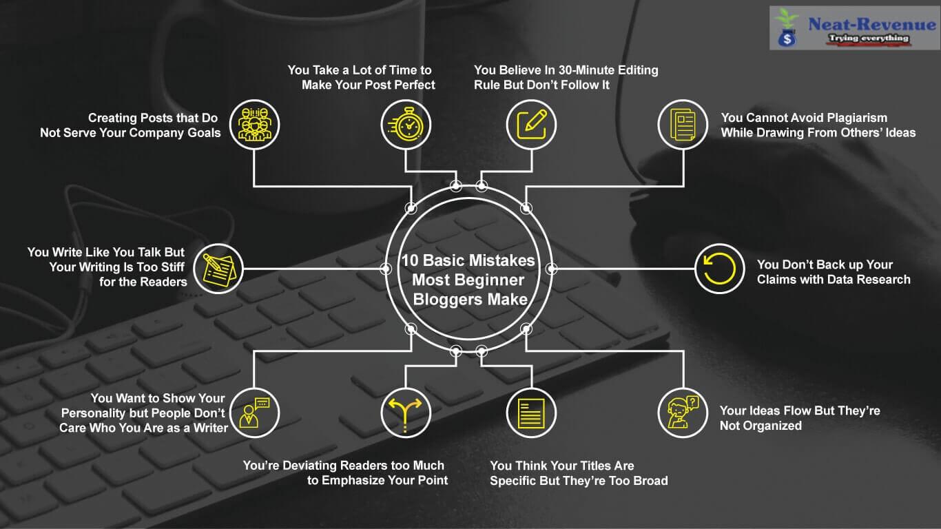 Infographics - 10 Basic Mistakes Most Beginner Bloggers Make