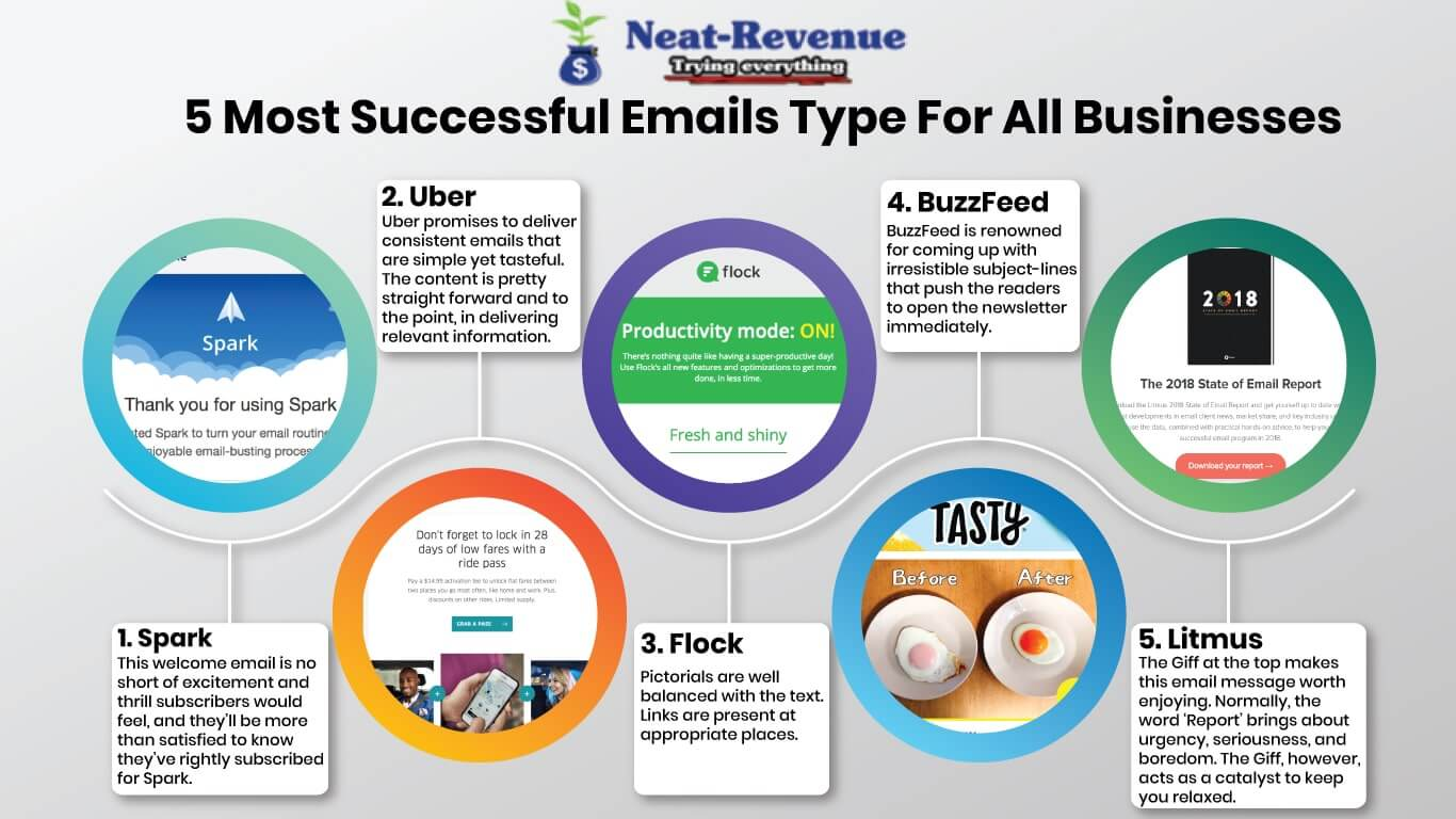 Infographic - 5 Most Successful Emails Type For All Businesses