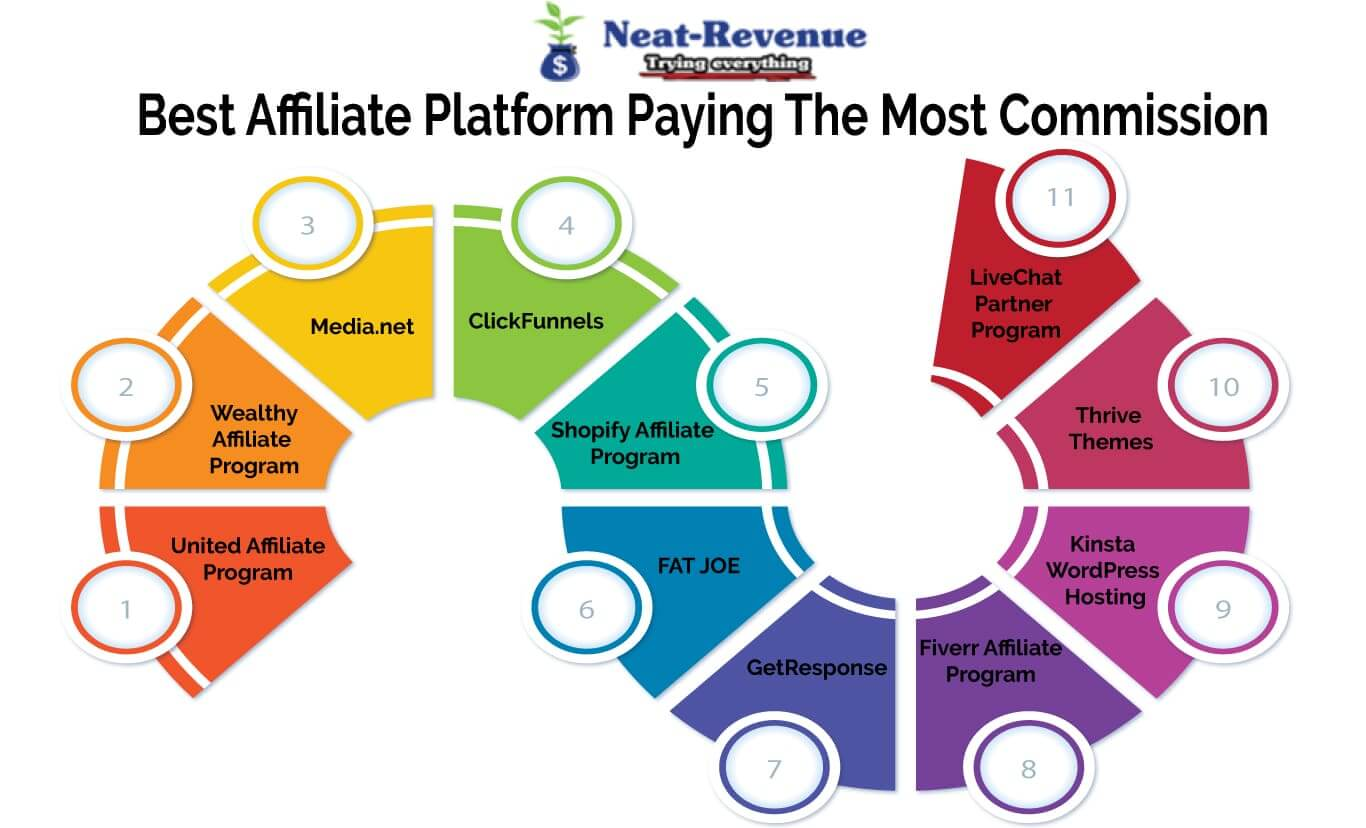 Best Affiliate Platform Paying The Most Commission