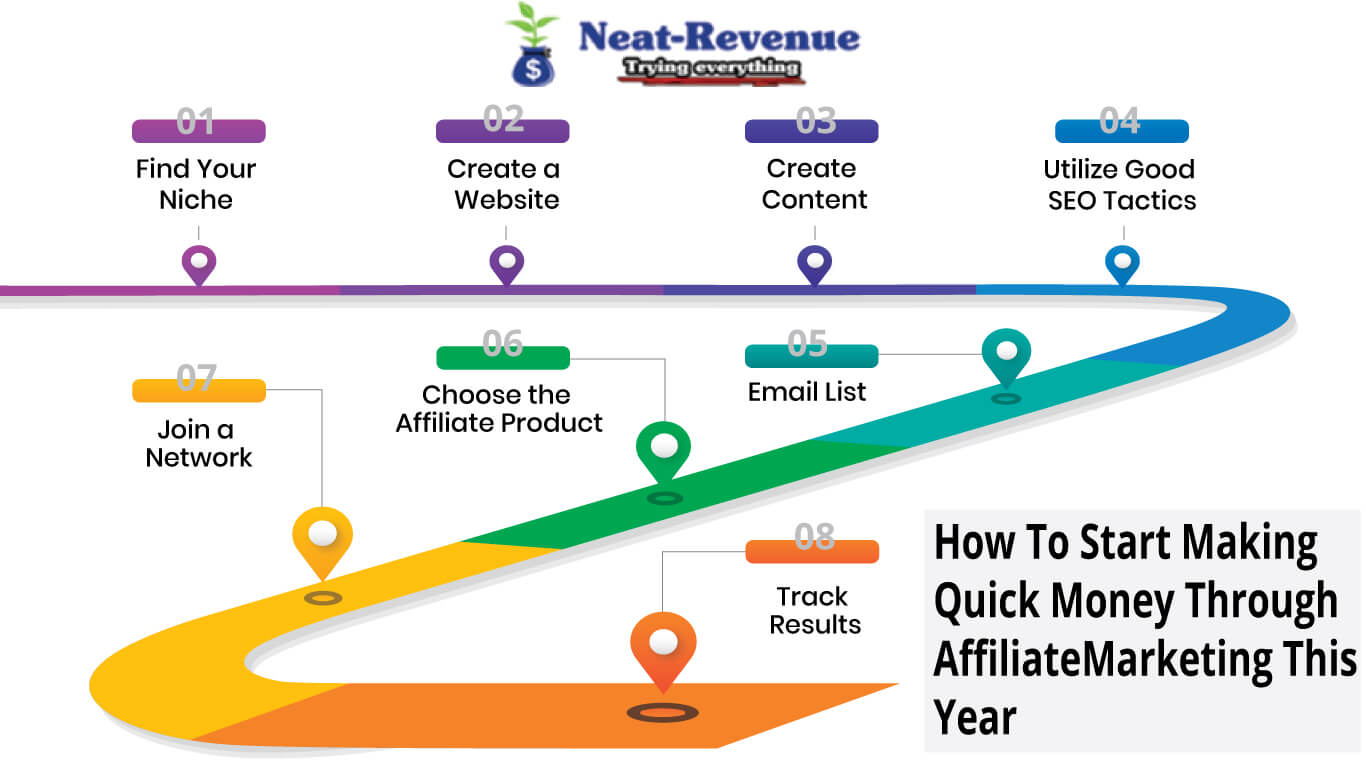 How To Start Making Quick Money Through Affiliate Marketing This Year