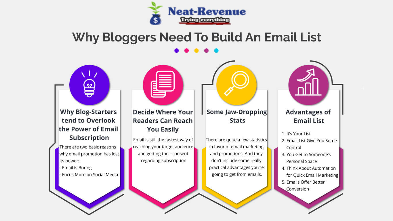 Why Bloggers Need to Build an Email List - Infographics