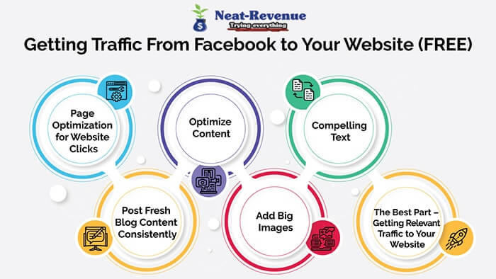 Getting Traffic From Facebook to Your Website - Infographics