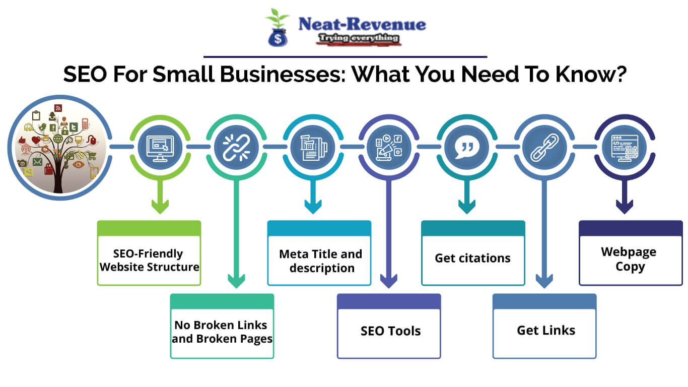SEO For Small Businesses - Infographics