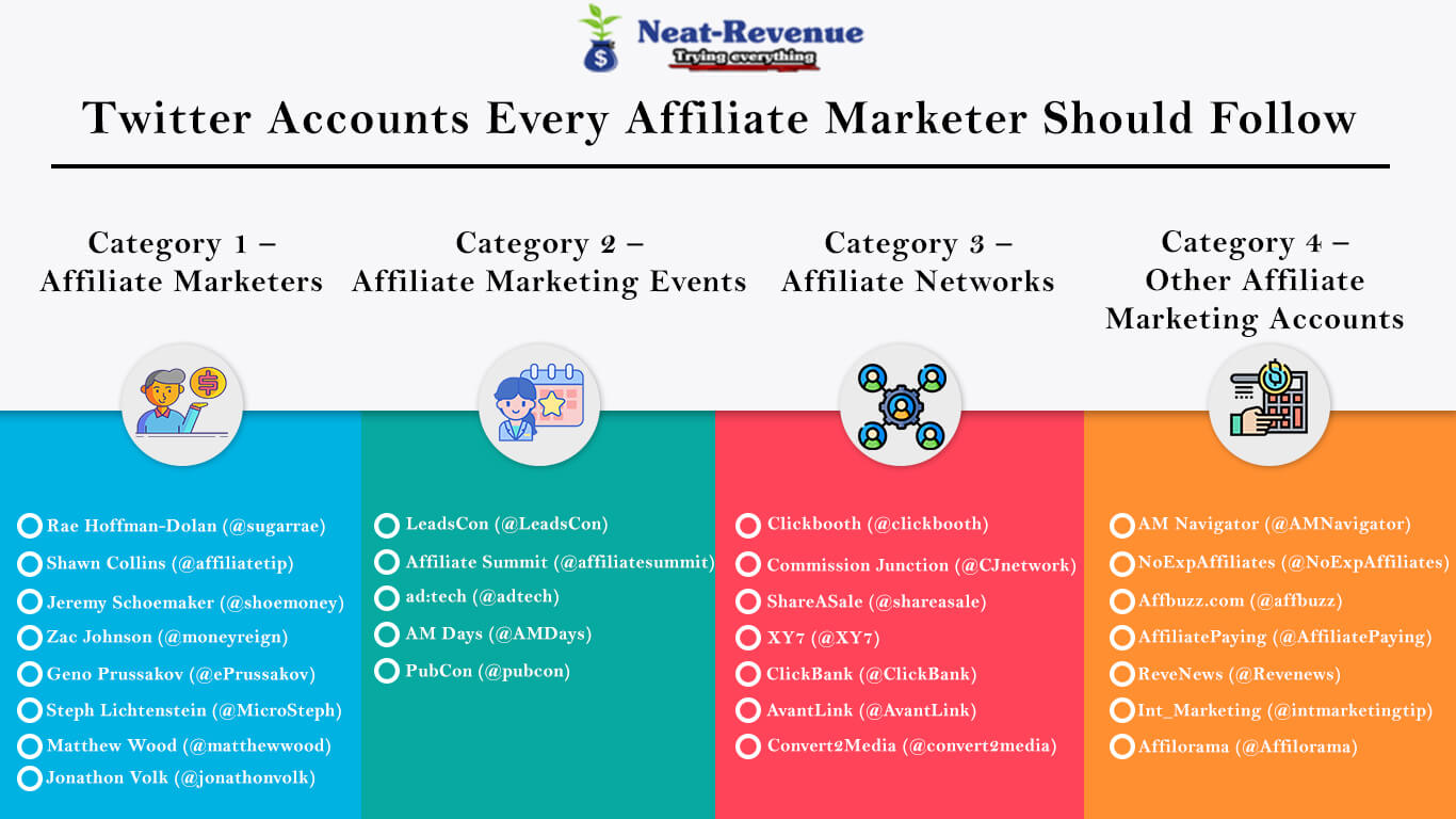Twitter Accounts Every Affiliate Marketer Should Follow - Infographics
