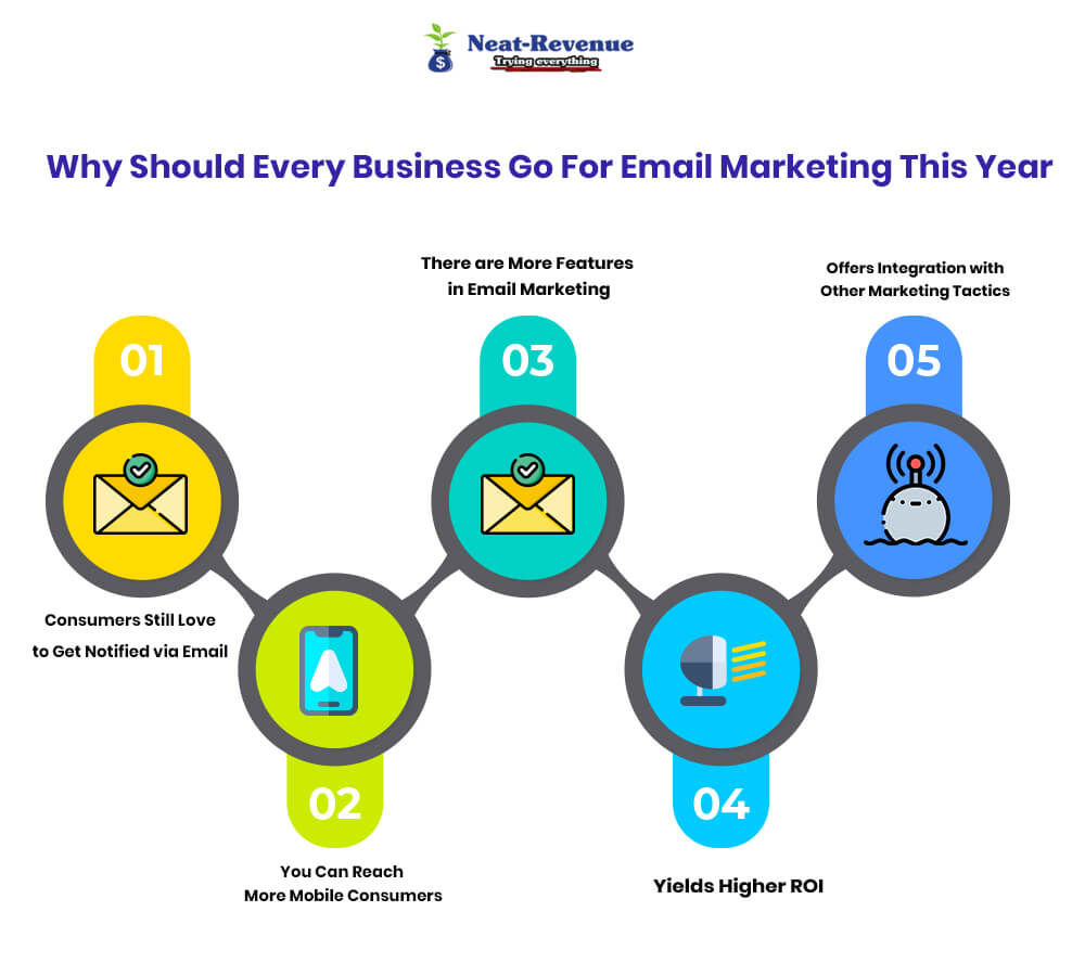 Why Should Every Business Go For Email Marketing This Year - Infographics