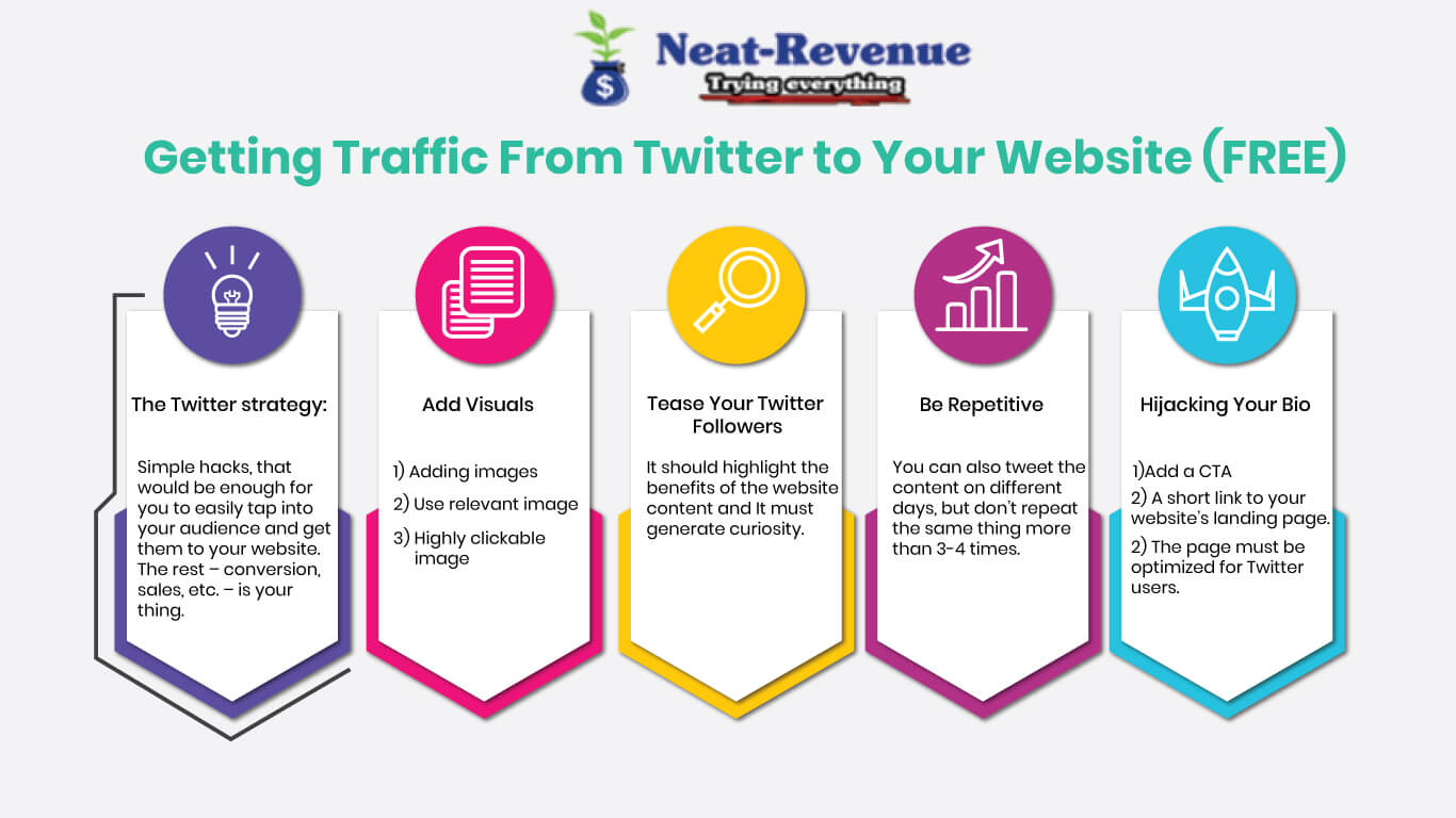 Getting Traffic From Twitter to Your Website - Infographics