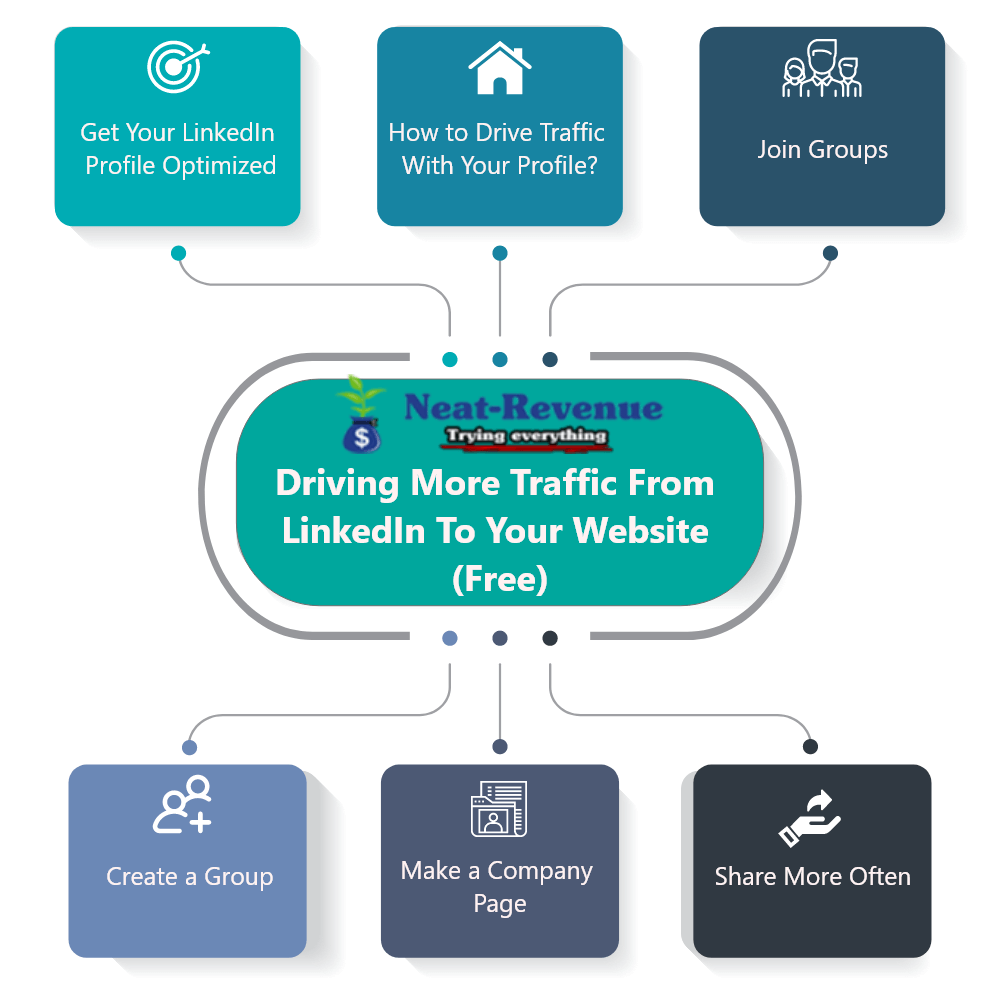 Driving More Traffic From LinkedIn To Your Website - Infographics