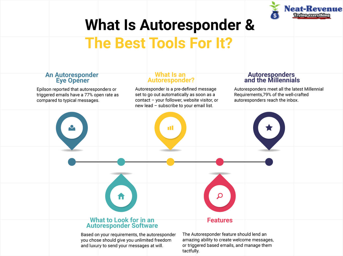 What Is Autoresponder & The Best Tools For It - Infographics