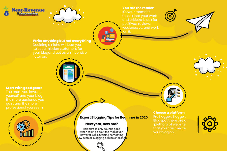 Expert Blogging Tips For Beginners In 2020 - Infographics